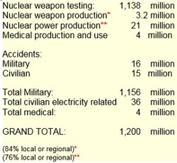 Rosalie's Figures on Nuclear Lethal& Non-lethal Cancer Causes
