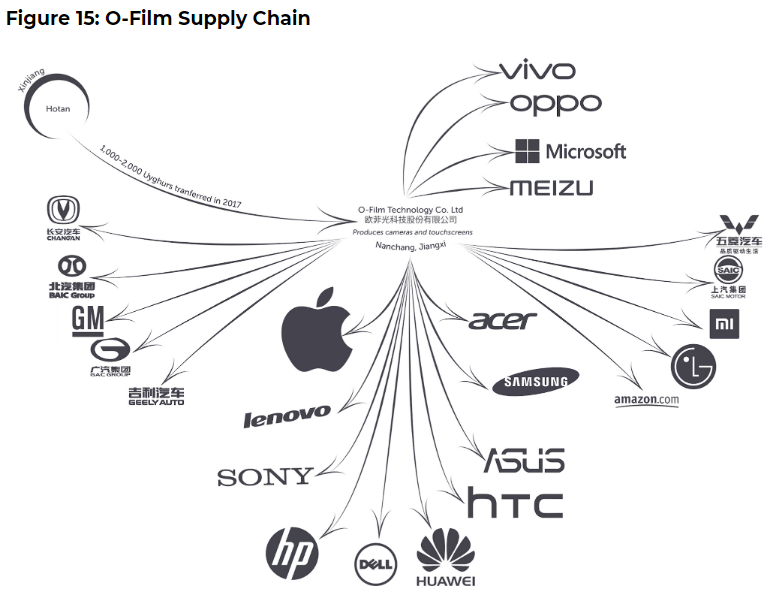 Why not so great reset racist globalist multinational companies – APPLE, MICROSOFT, CISCO, SIEMENS,  support fascism in China ...it's the money, honey ...prison slave labor is cheap.